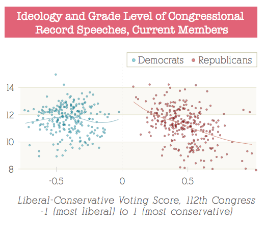 Ideology vs speaking grade