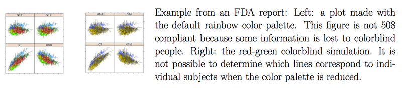 FDA 508 compliance with R