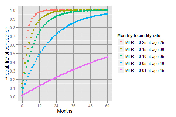 Probability_of_conception_by_month
