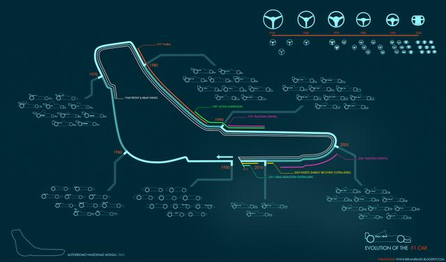 F1_Evolution_Timeline_003_Monza_Wheels