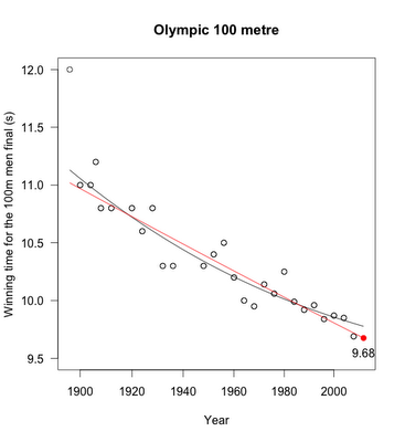 A prediction for the Olympic men's 100m sprint