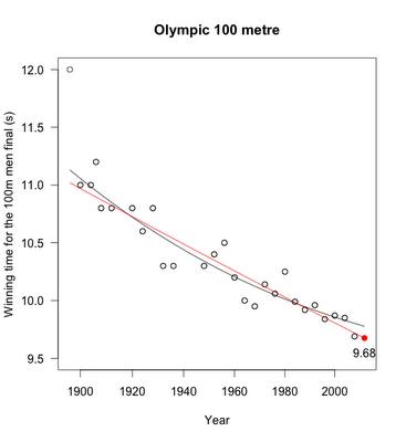 100mFinal