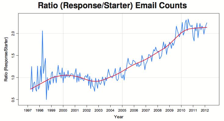 Responses per email