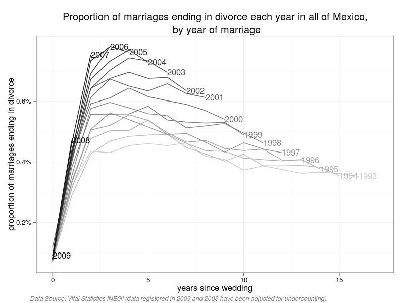 Mexico-divorces-by-length