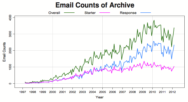 Mailing list counts