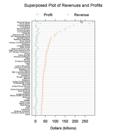 Revprofits