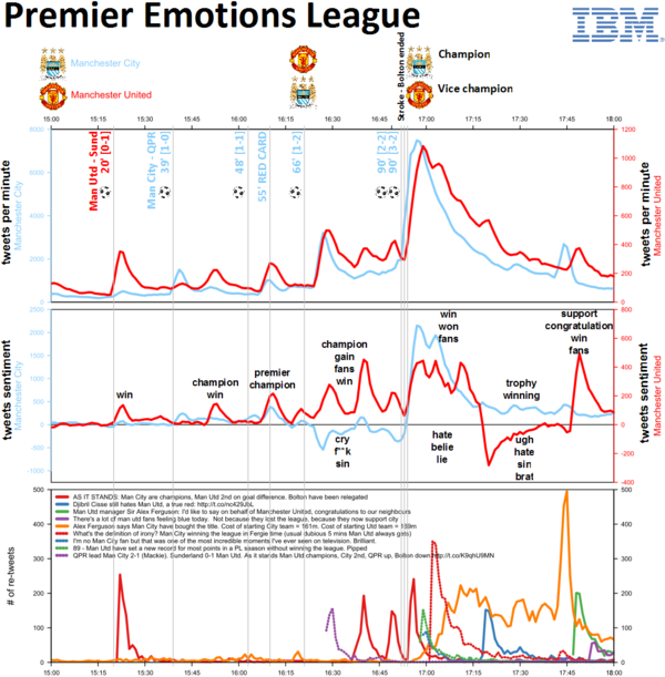 Three hours of pure soccer emotion, visualized with R
