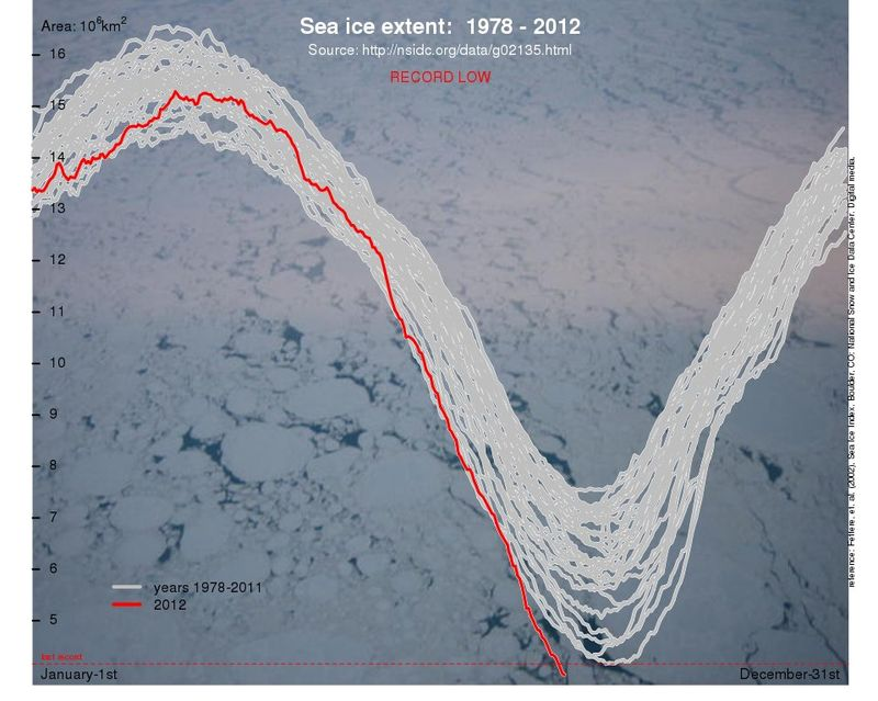 Arctic sea-ice at lowest levels since observations began