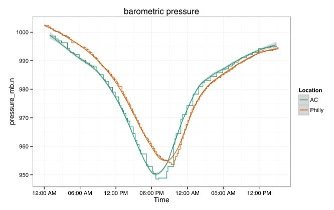 Sandy barometric pressure