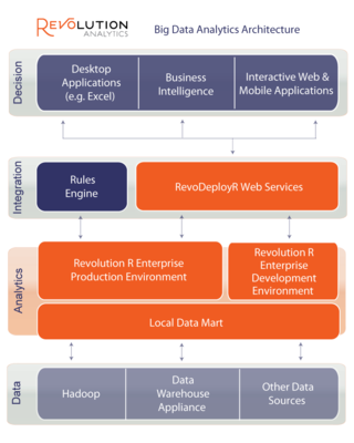 Revolution Analytics Big Data Analytics Architecture
