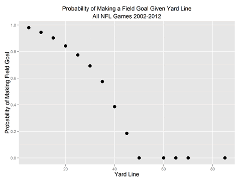 NFL field goals