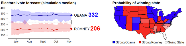 Votamatic predicted the election with R
