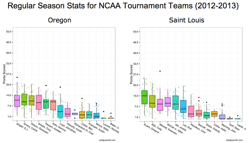 NCAA data visualizer