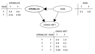 500px-SimpleBayesNet