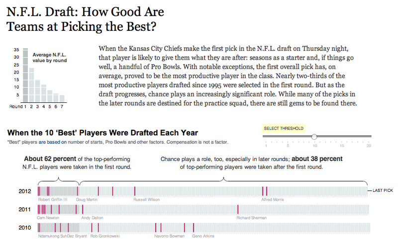 NYT uses R to investigate NFL draft picks