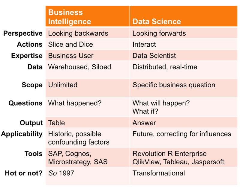 Data Science v BI