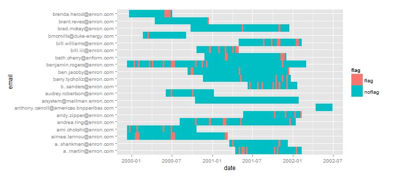 Enron email analysis