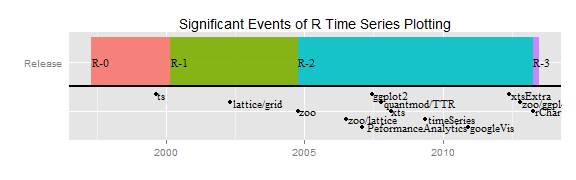 Time series options