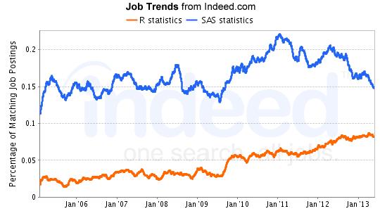 Jobs, careers: Assignments | Indeed.com