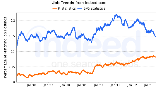 Demand for R jobs on the rise, while SAS jobs decline (Revolutions)