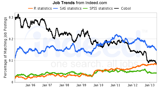 The searches above were performed today; click on the charts to get an up-to-date search. You can try your own search terms at Indeed Job Trends.