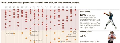 NYT print NFL draft
