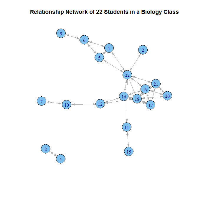 Social Network Analysis at New Frontiers in Computing 2013