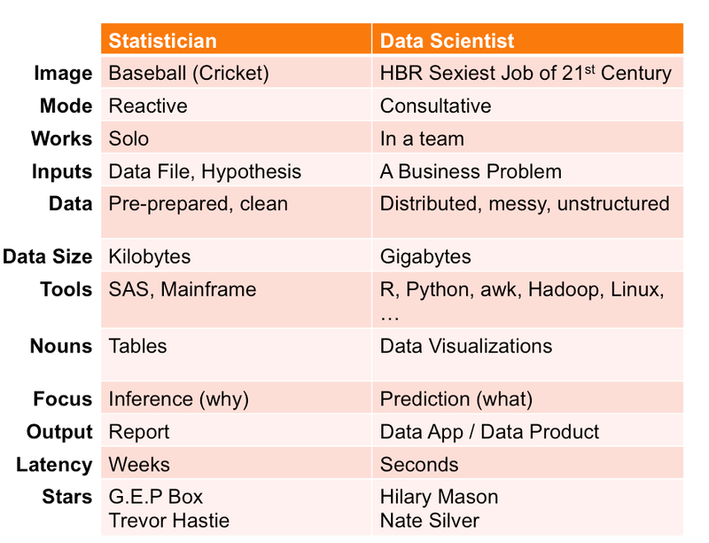 Statistics v Data Science