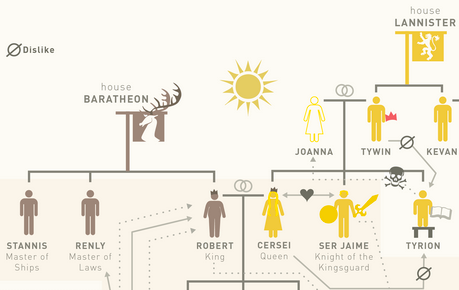 Because Its Friday Game Of Thrones Family Trees Revolutions