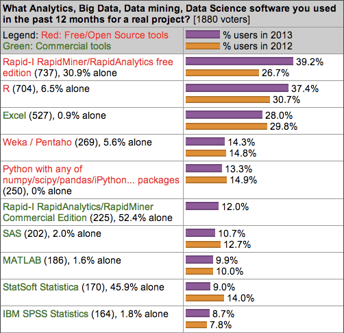 KDNuggets 2013 software poll results