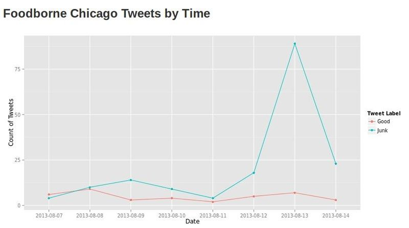 Foodborne Chicago finds dodgy restaurants with tweets, and R