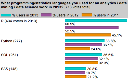 KDD top languages