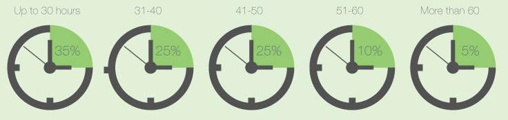 Timecentages
