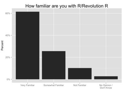 R-revo-r