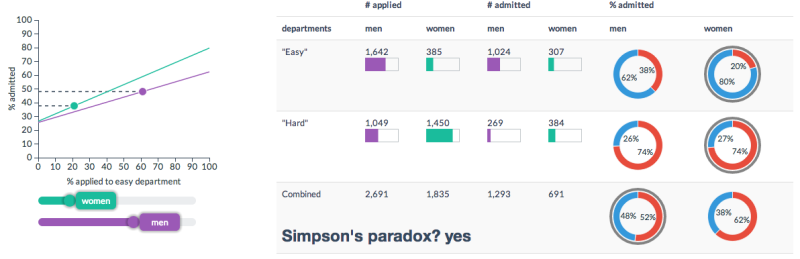 Simpsons paradox