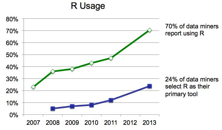 Rexer-growth