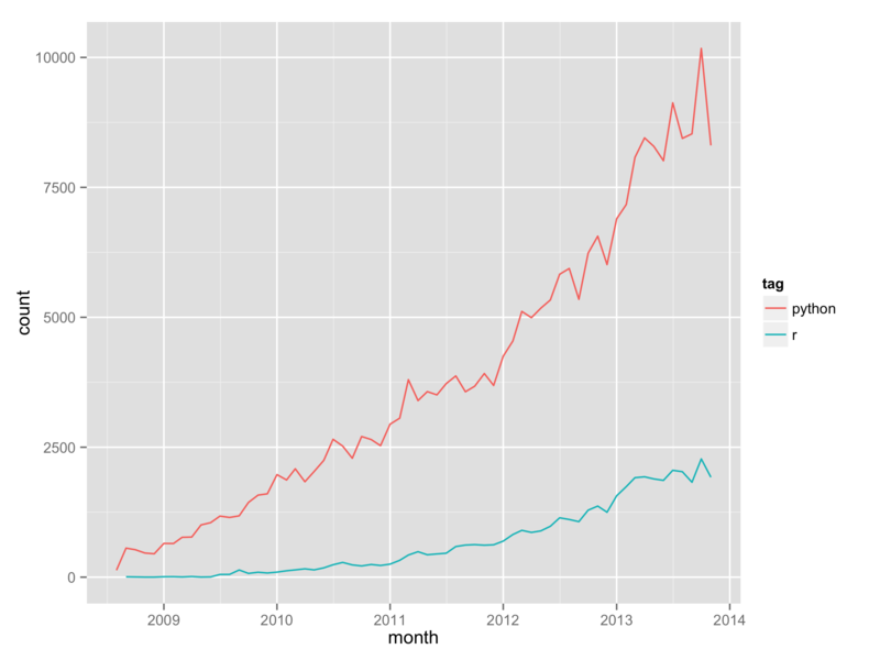 On the growth of R and Python for data science