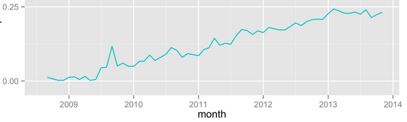 On the growth of R and Python for data science | R-bloggers