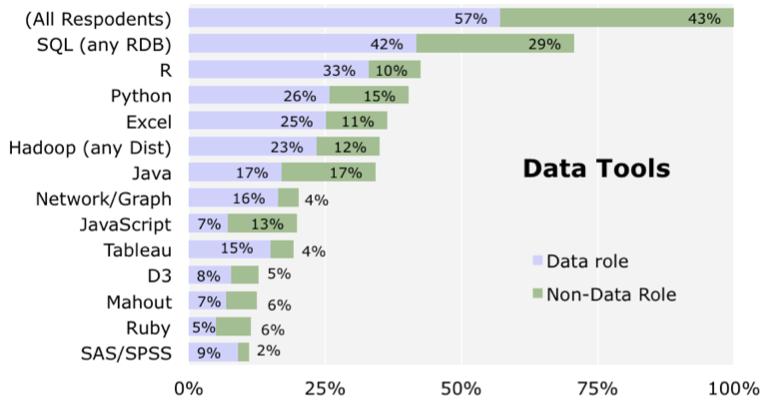 Strata salary survey - tools