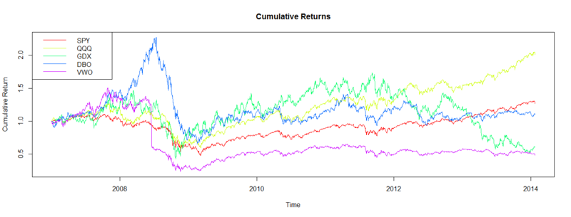 Quantitative Finance Applications in R – 3: Plotting xts Time Series