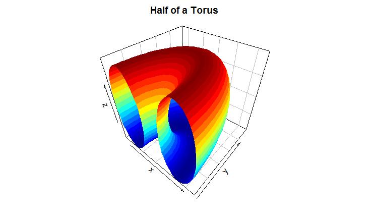 3D Plots in R (Revolutions)