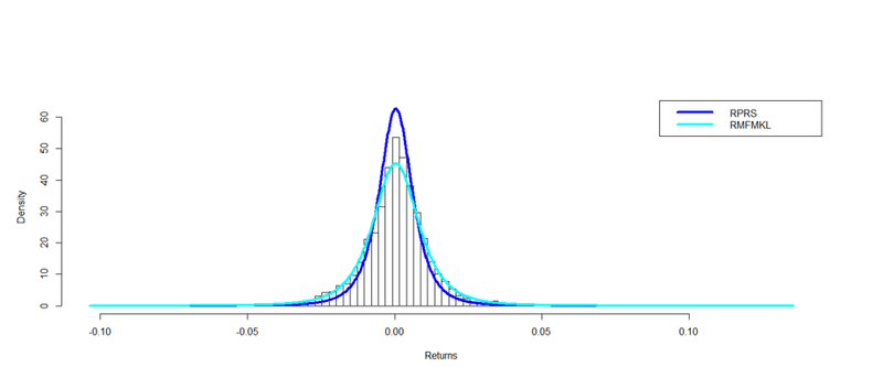 Quantitative Finance Applications in R – 4:  Using the Generalized Lambda Distribution to Simulate Market Returns