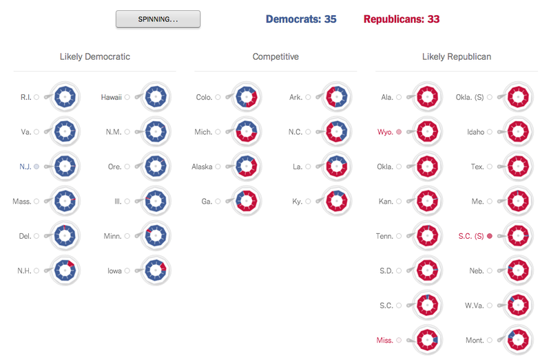NYT uses R to forecast Senate elections