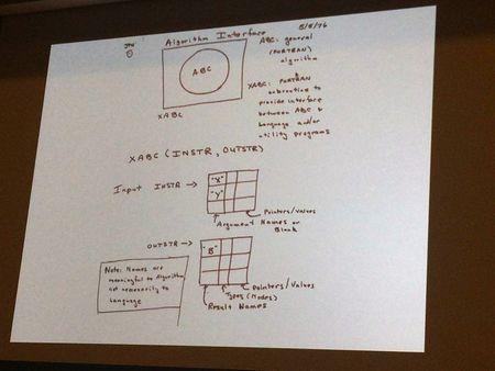Algorithm interface