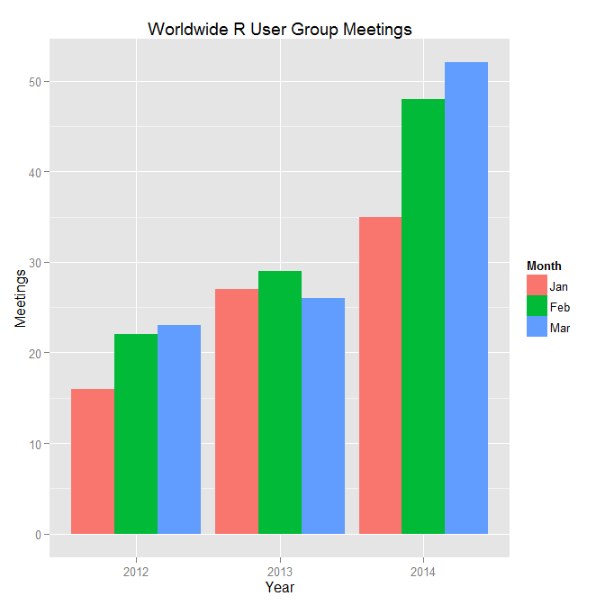 R User Group Activity for Q1 2014