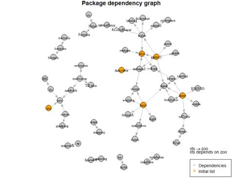 Dependencies of popular R packages (Revolutions)