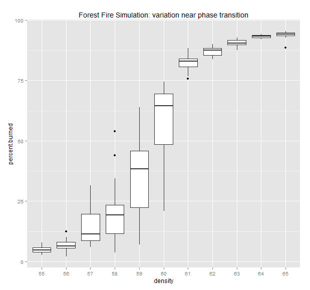 Boxplots_transition_region