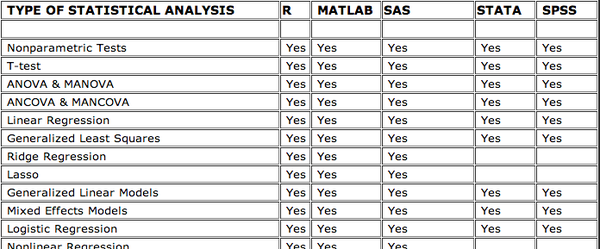 Table comparing the statistical capabilities of software packages