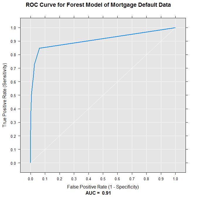 ROC_Decision_Forest
