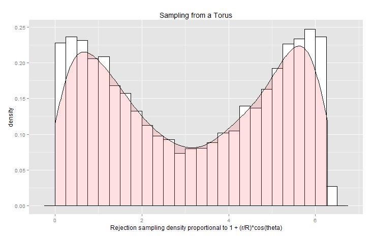 Sampling_from_torus